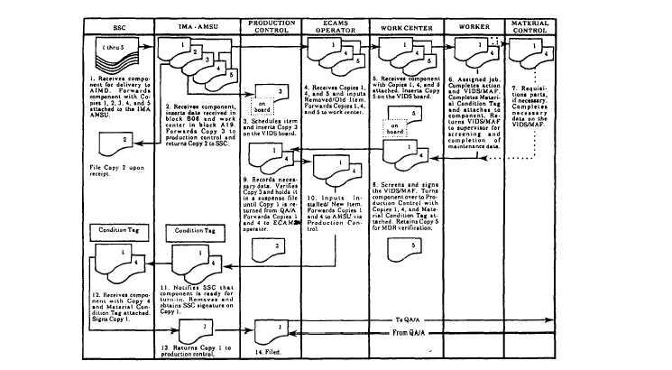 I-level maintenance VIDS/MAF document flow chart