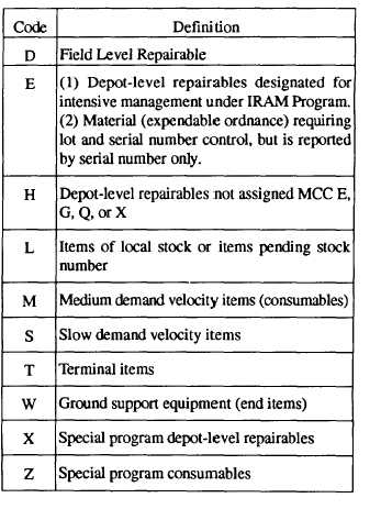 Material Control Codes - 12654_48
