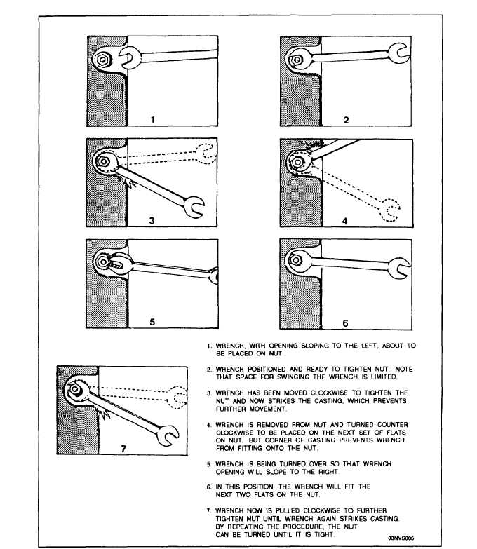 combination wrench uses. use of open-end wrench. handle and a socket-type wrench that can be to accommodate bolt protruding through nut, has attachedto the handle. hexagonal combination uses