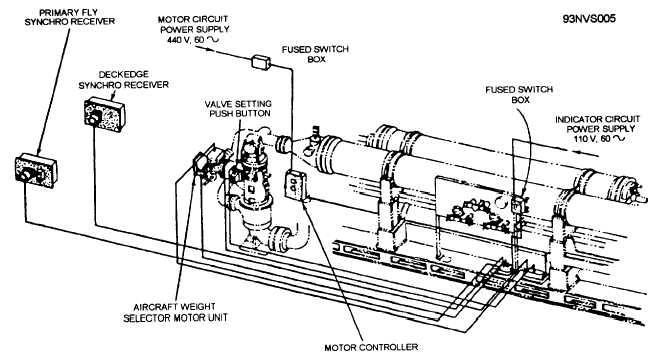 control valve weight selector indicator circuit