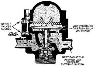Adjusting the inert-gas-pressure regulating valve