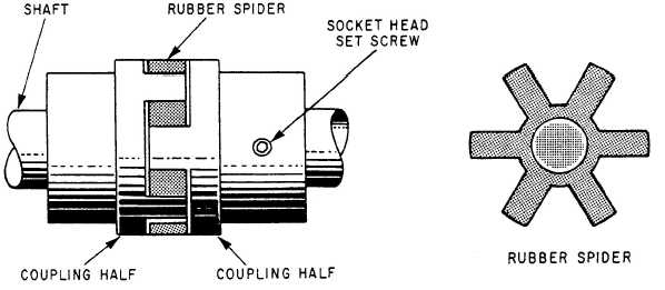 sure flex couplings installation instructions
