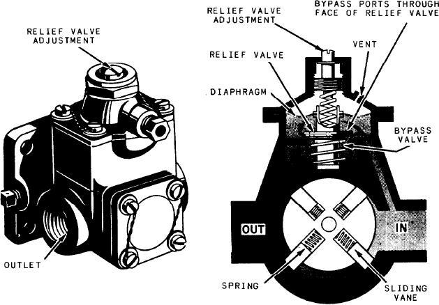 Figure 4 28 Engine driven rotary vane type of pump