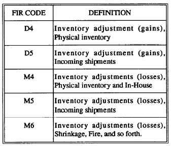 reversal of inventory adjustment
