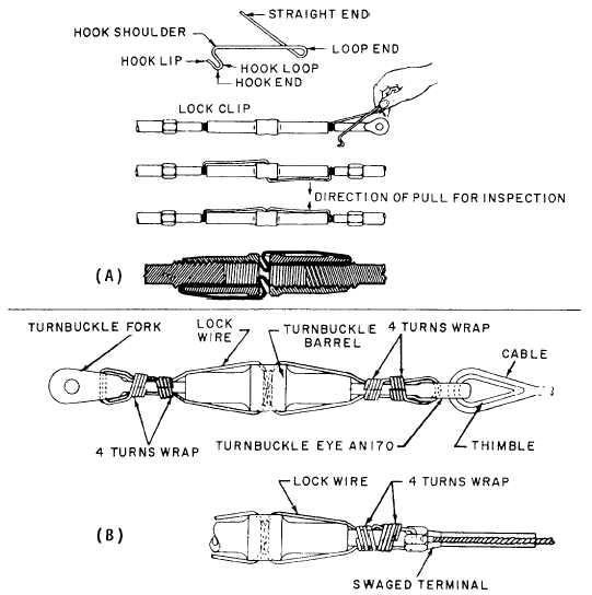 turnbuckle safetying rh navyaviation tpub com safety wiring aircraft turnbuckles safety wire turnbuckles