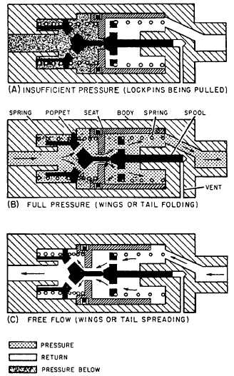 Pressure Operated Priority Sequence Valve