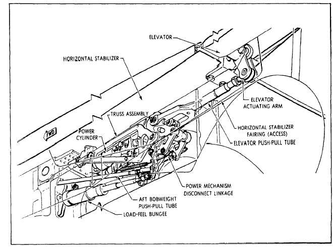 horizontal stabilizer control system  single axis