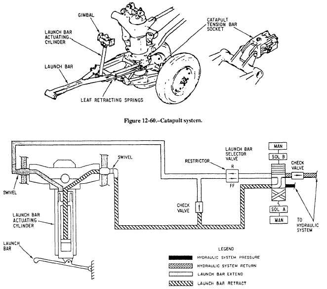 Catapult system hydraulic schematic on