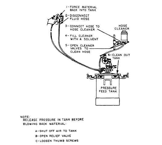 Pressure Spray Guns Diagram Online Schematic Diagram