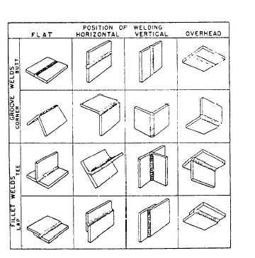 the procedure handbook of arc welding pdf