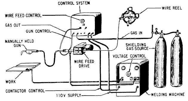 gma welding equipment rh navyaviation tpub com Welder Plug Wiring Diagram Chicago Electric Welder Wiring Diagram