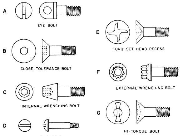 Bolt Head Types >> Bolt Threads