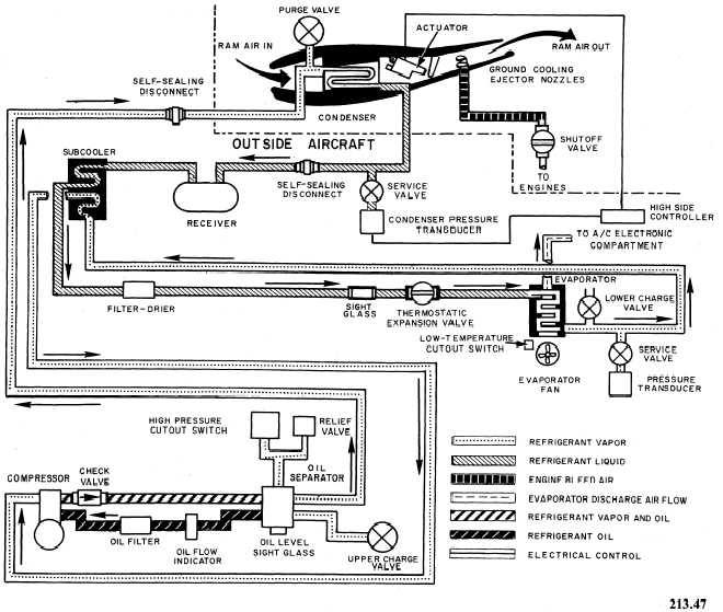 air conditioning system air conditioning system of aircraft