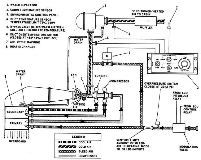 aircraft air conditioning system diagram