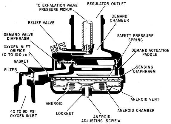 Cutaway view of miniature oxygen regulator ccuart Choice Image