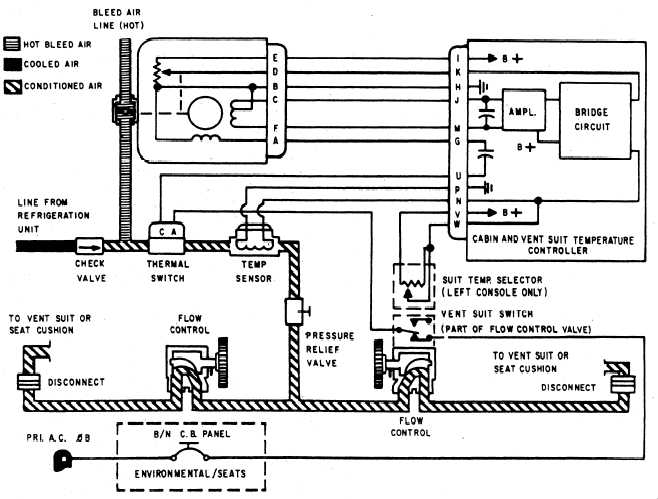 Jet Engine Air Conditioner : Air conditioning system aircraft