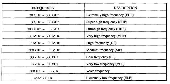 Radio Frequency Spectrum Navy Band Use Table 1 Shows The Broken Down Into Bands That Are Used By Military