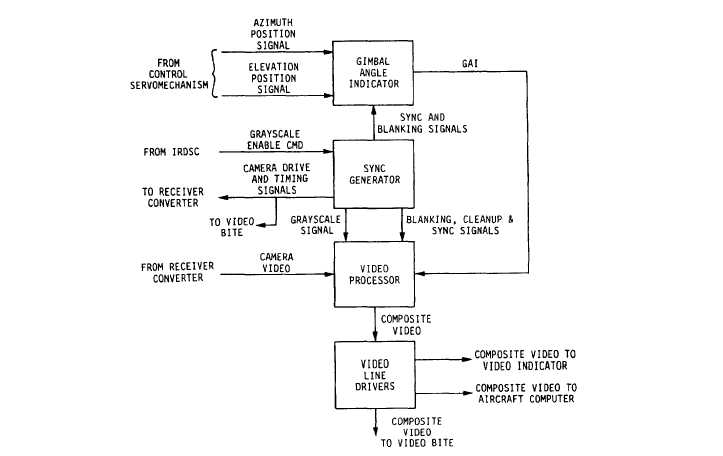 Figure 6 17 Video Converter Video Processing Block Diagram