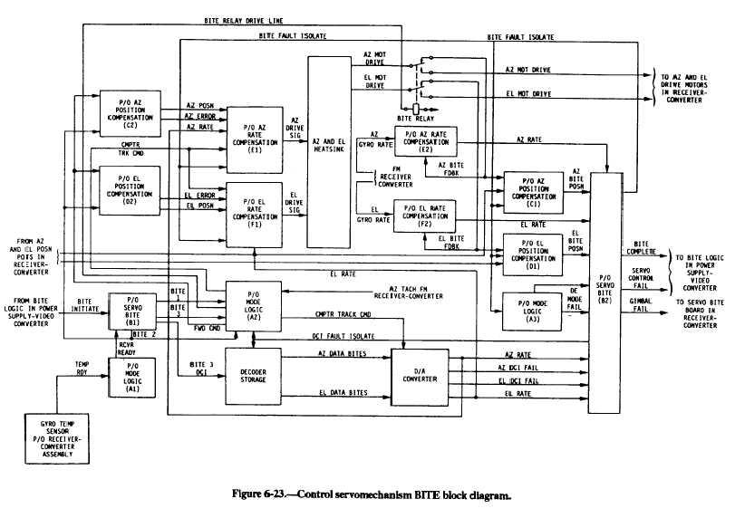 control servomechanism bite block diagram,Block diagram,Block Diagram Servomechanism