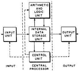 Digital computer operation ccuart Choice Image