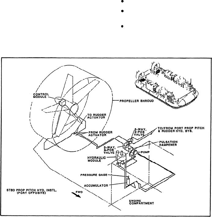 LCAC propeller pitch control system