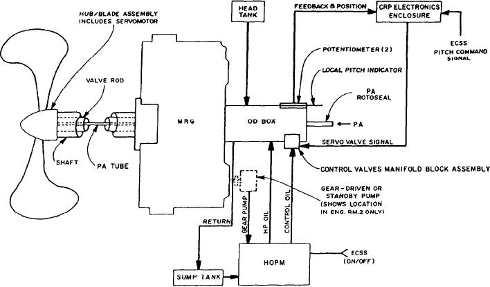 Crp Propeller System Block Diagram