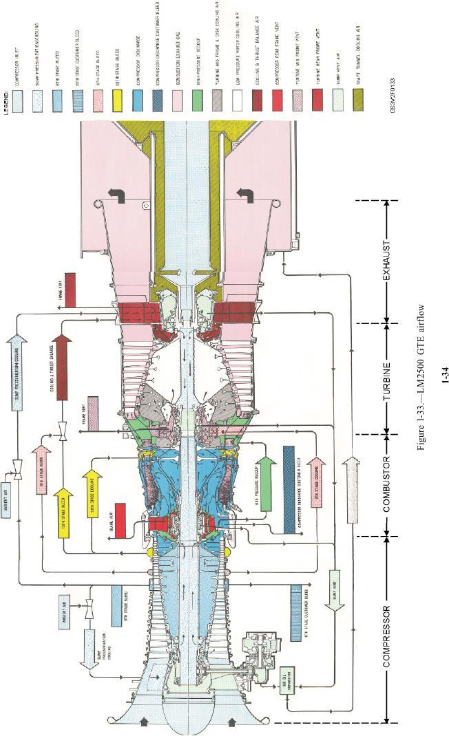 Figure 1 33 Lm2500 Gte Airflow