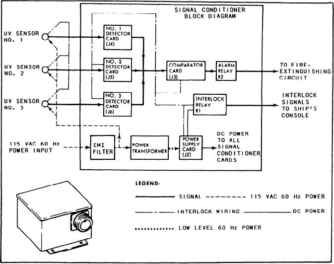 Figure 27Signal conditioner    block       diagram    and typical