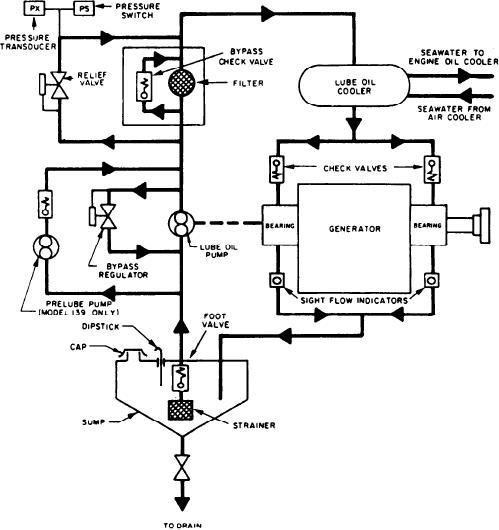 Figure 3 28 Generator Lube Oil System