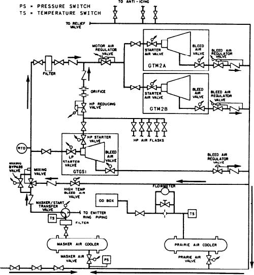 Figure 4 9 Piping Diagram Of A Dd Bleed Air System In