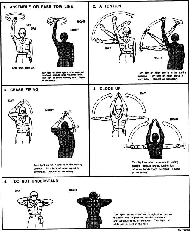 hand and arm signals Hand and arm signals are another form of communication to help teams share information and increase understanding of what needs to be accomplished the importance in using hand and arm signals communications is to not rely on it solely as the one form of communication.