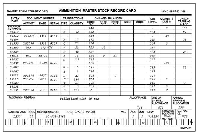 Figure 17-11.Example of an Ammunition Master Stock Record Card ...