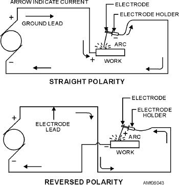 figure 6 43 straight and reverse polarity in electric welding rh navyaviation tpub com Arc Welding Polarity Welding Polarity Chart