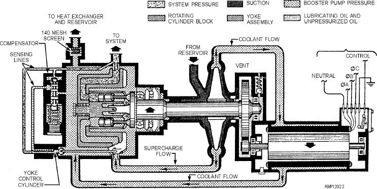 figure 12 22 motor driven variable displacement piston pump schematic rh navyaviation tpub com