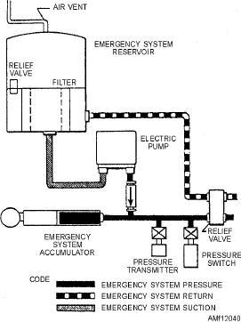 figure 12 40 schematic diagram of typical emergency power system rh navyaviation tpub com schwing concrete pump hydraulic diagram pdf schwing concrete pump hydraulic diagram pdf